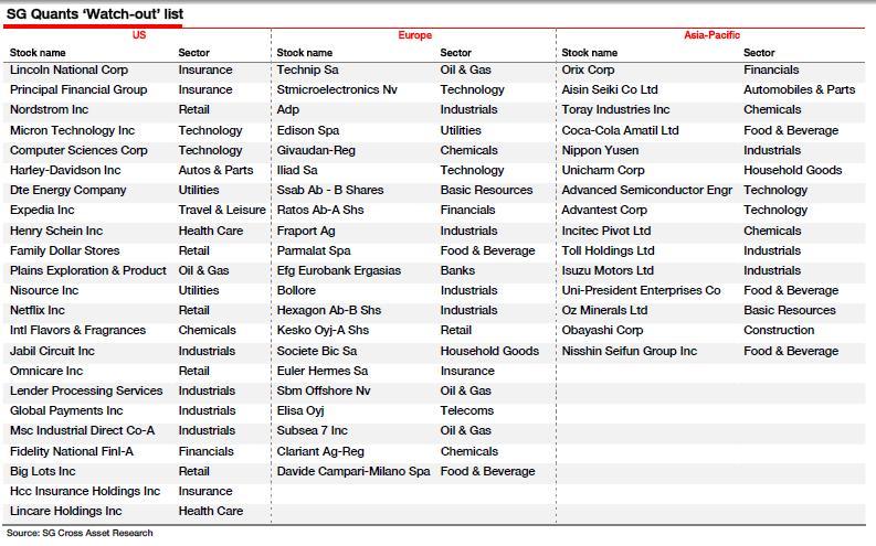 Socgen stock options