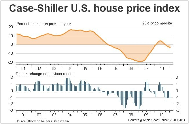 Case-Shiller U.S. Home Price Index