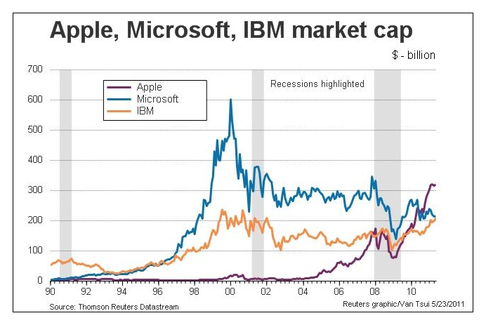 Market capitalisation of Apple, IBM and Microsoft over the past 20 years