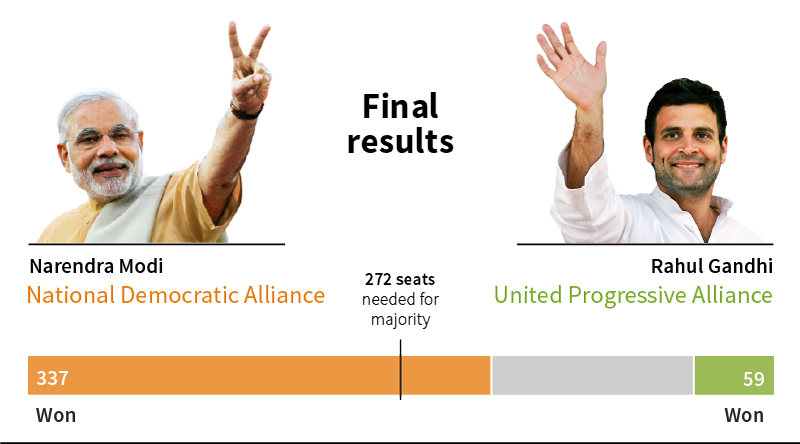 http://graphics.thomsonreuters.com/14/05/india_elections/img/indialatest.png