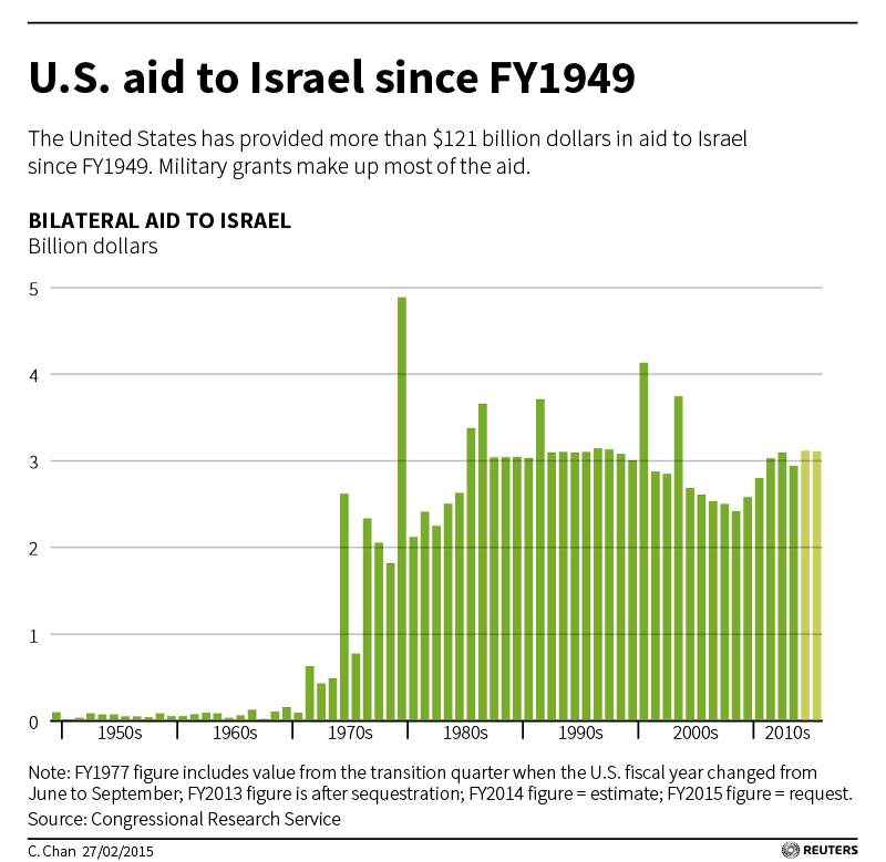 Opinion you Us foreign aid israel good idea