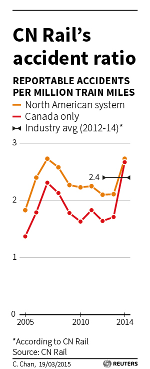 http://graphics.thomsonreuters.com/15/03/CANADA-RAIL-RATIO.jpg