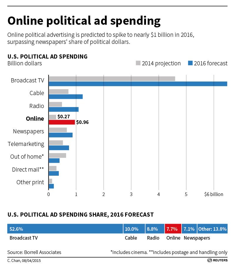 http://graphics.thomsonreuters.com/15/04/USA-ELECTION-DATA.jpg