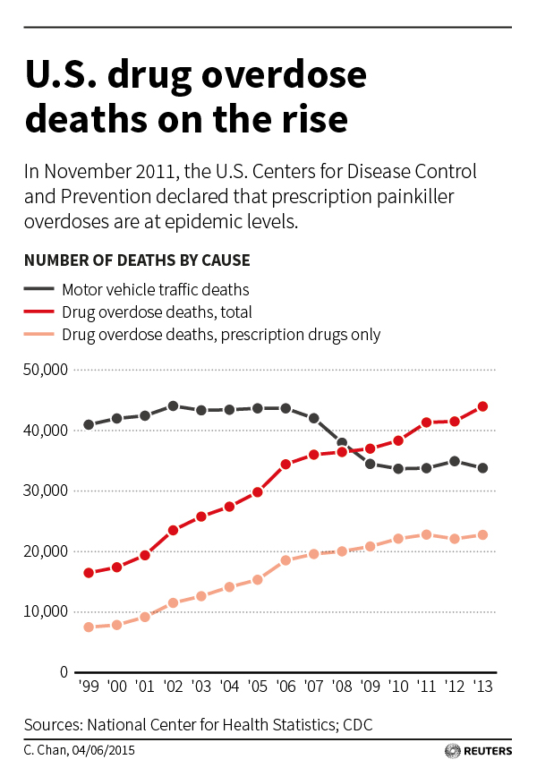 Opioid Involved Car Crashes