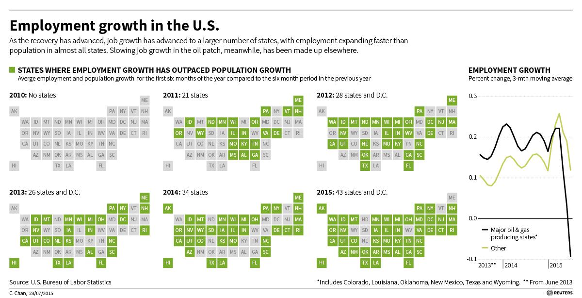 http://graphics.thomsonreuters.com/15/07/USA-FED-EMPLOYMENT-ENERGY.jpg