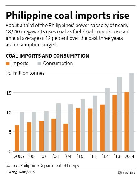 http://graphics.thomsonreuters.com/15/08/PHILIPPINE-COAL.jpg