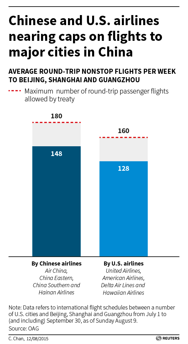 http://graphics.thomsonreuters.com/15/08/USA-CHINA-AVIATION.jpg