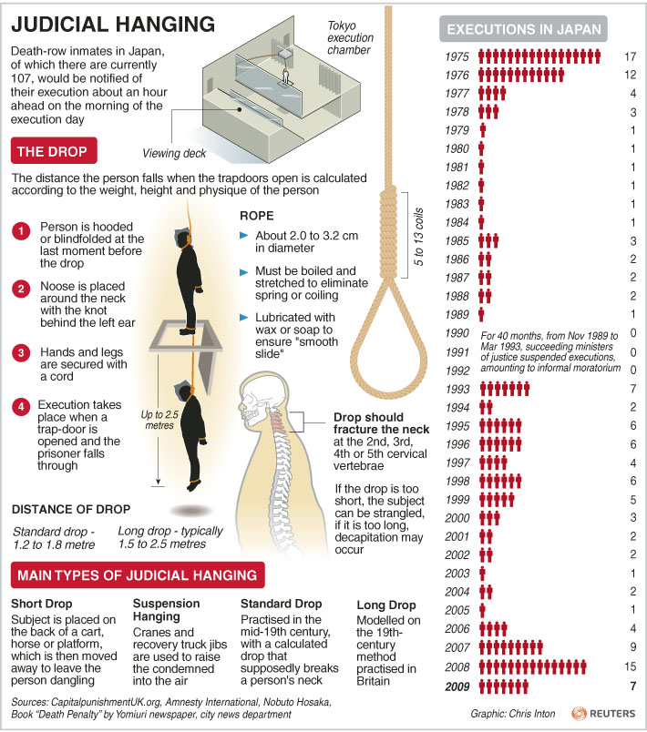 Japan Executions http://in.reuters.com/article/2010/08/23/idINIndia-51006020100823