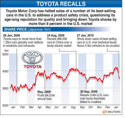 WRAPUP 2-US Congress probes Toyota recalls as impact spreads | Reuters