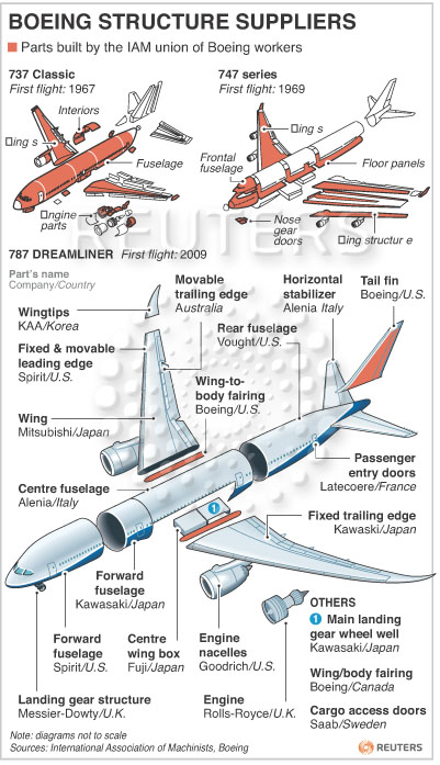 Outsourcing At Boeing  How The Aerospace Giant Looks