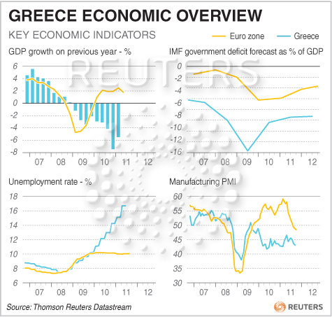 an overview of the greek economy Since 2008, eu leaders have struggled to agree on a solution during that time,  the greek economy shrank 25 percent thanks to spending cuts.