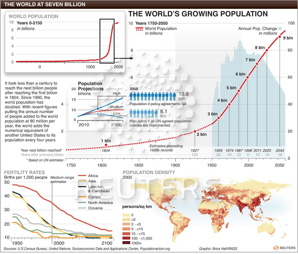 the growing problem of ballooning world population with depleted resources