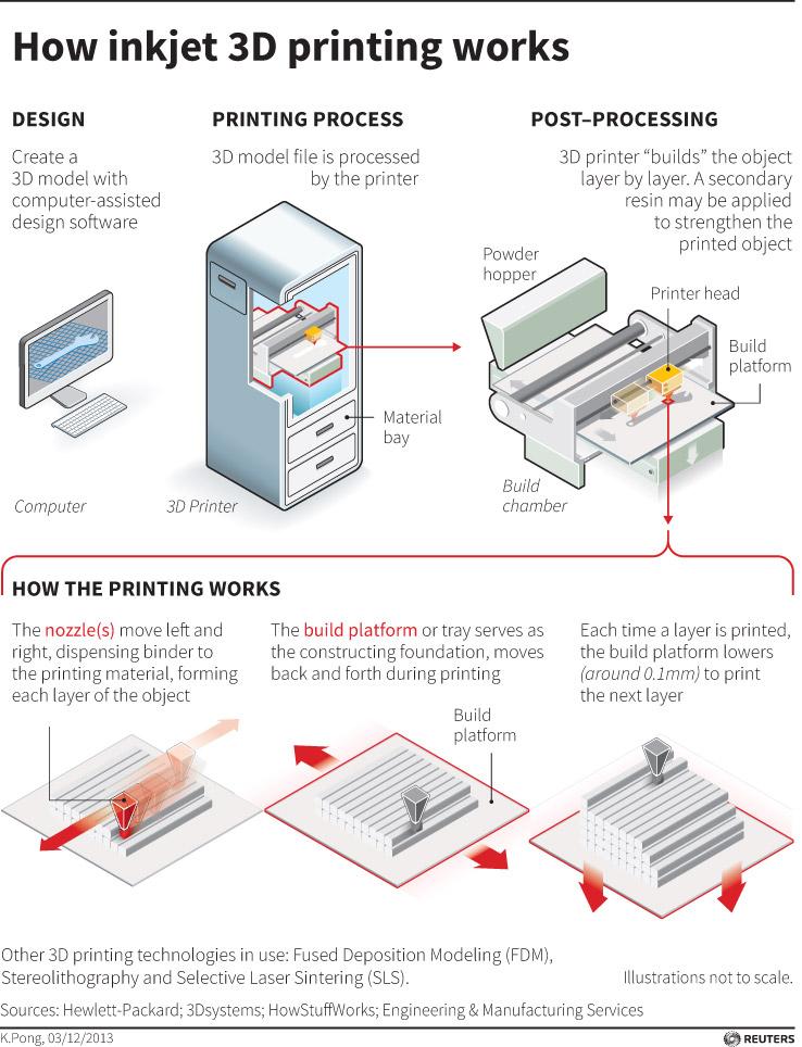 How inkjet 3D printing works