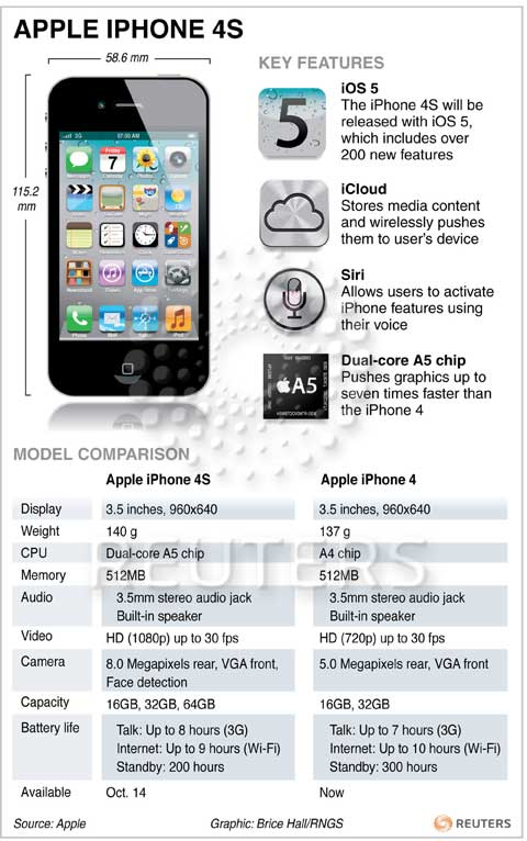 iphone 4s specs new apple iphone 4s features 1444