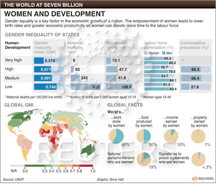 Woman and Development